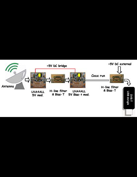 LNA4ALL- LNA Low Noise Amplifier 28 MHz - 2500 MHz