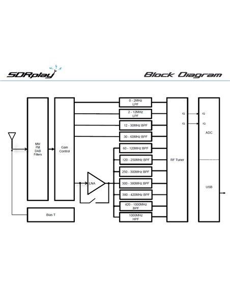 SDRplay RSP1A - Ricevitore SDR da 1kHz a 2GHz con una larghezza di banda 10MHz